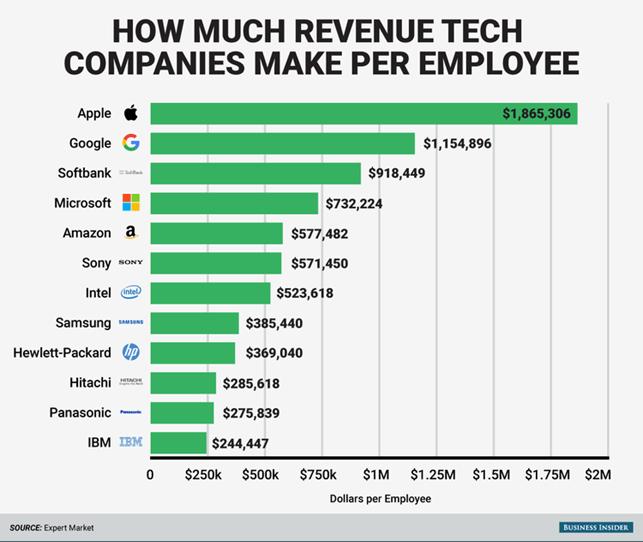 Gráfico que demonstra as empresas com melhor relação entre receita e funcionários. A empresa com melhor relação é a Apple, seguida pela Google.